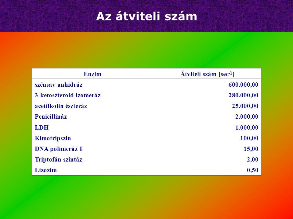Az átviteli szám   1 enzim molekula által egységnyi idő alatt átalakított szubsztrát molekulák száma (az enzim minden molekulája telített szubsztrát