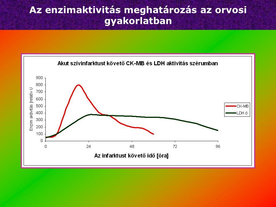 Az enzimaktivitás meghatározás az orvosi gyakorlatban EnzimMért értékNormál a.Normál f. Alk. foszfatáz175 U/l98,00290,00 CK346 U/l24,00195,00 LDH499 U
