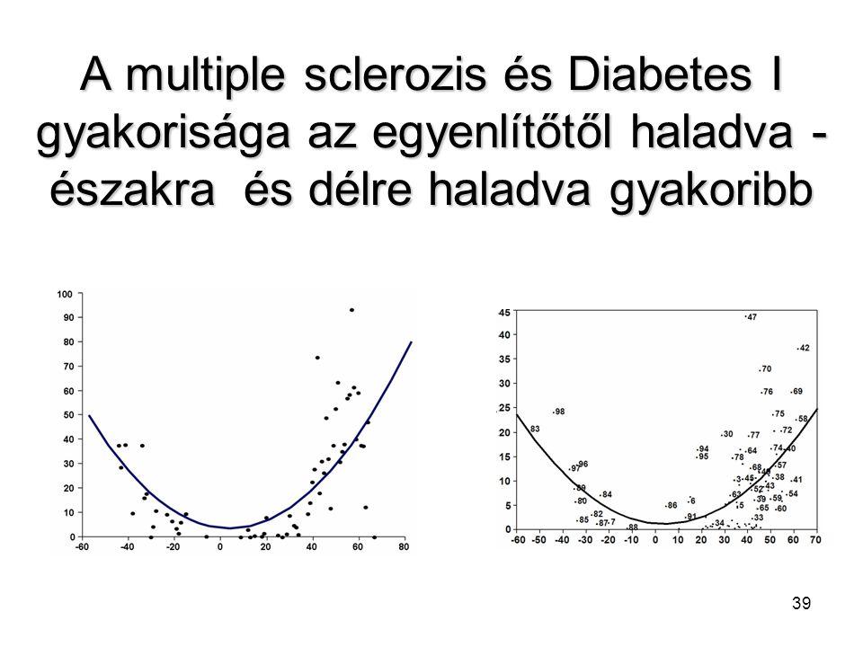 39 A multiple sclerozis és Diabetes I gyakorisága az egyenlítőtől haladva - északra és délre haladva gyakoribb