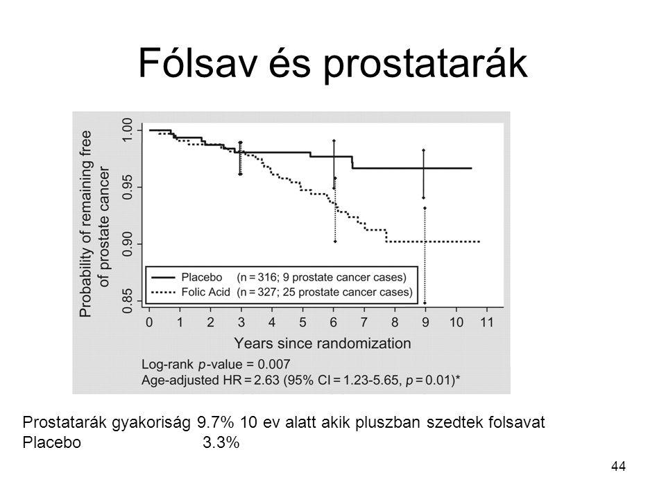 44 Fólsav és prostatarák Prostatarák gyakoriság 9.7% 10 ev alatt akik pluszban szedtek folsavat Placebo 3.3%