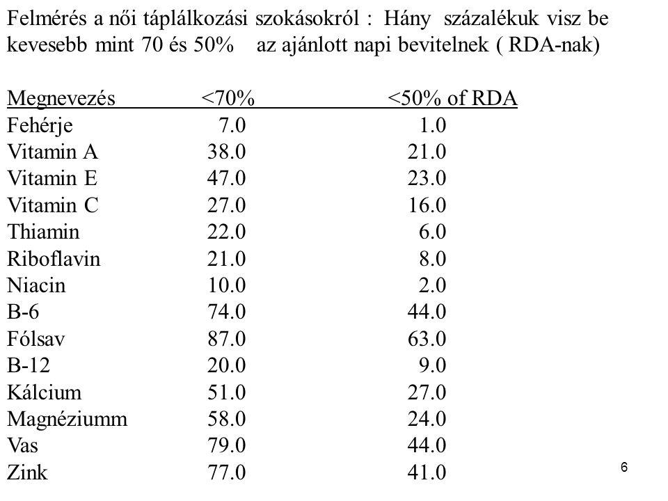 6 Felmérés a női táplálkozási szokásokról : Hány százalékuk visz be kevesebb mint 70 és 50% az ajánlott napi bevitelnek ( RDA-nak) Megnevezés <70% <50