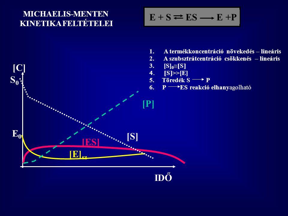 E + S  ES E +P IDŐ [C] [ES] t 1 t 2 t 1 -t 2 időben – [S], [P] lineárisan változik - [ES] állandó [ES] – dinamikus egyensúly, steady state