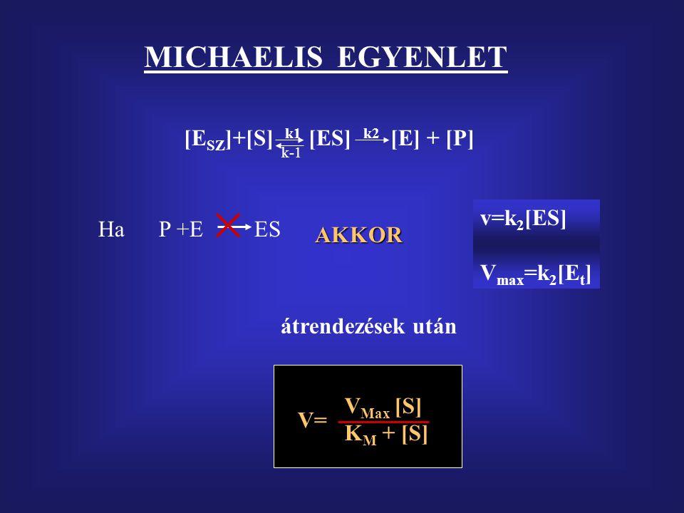 M AXIMÁLIS REAKCIÓSEBESSÉG, M ICHAELIS KONSTANS MEGHATÁROZÁSA E + S  ES E +P k1k1 k2k2 k -1 ES keletkezés = bomlás = steady state k 1 ([E t ]-[ES
