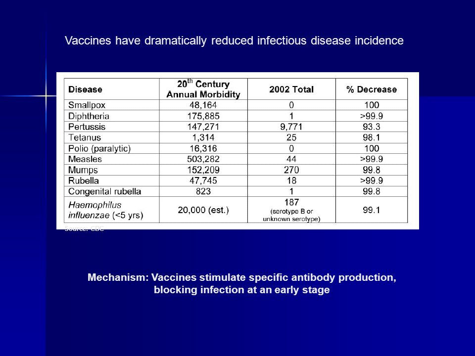 Source: CDC Vaccines have dramatically reduced infectious disease incidence Mechanism: Vaccines stimulate specific antibody production, blocking infection at an early stage