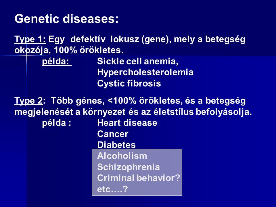 Genetic diseases: Type 1: Egy defektív lokusz (gene), mely a betegség okozója, 100% örökletes.