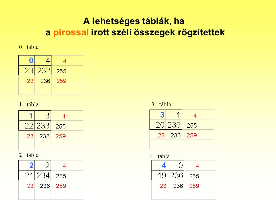 A lehetséges táblák, ha a pirossal irott széli összegek rögzítettek 0. tábla 1. tábla 2. tábla 3. tábla 4. tábla