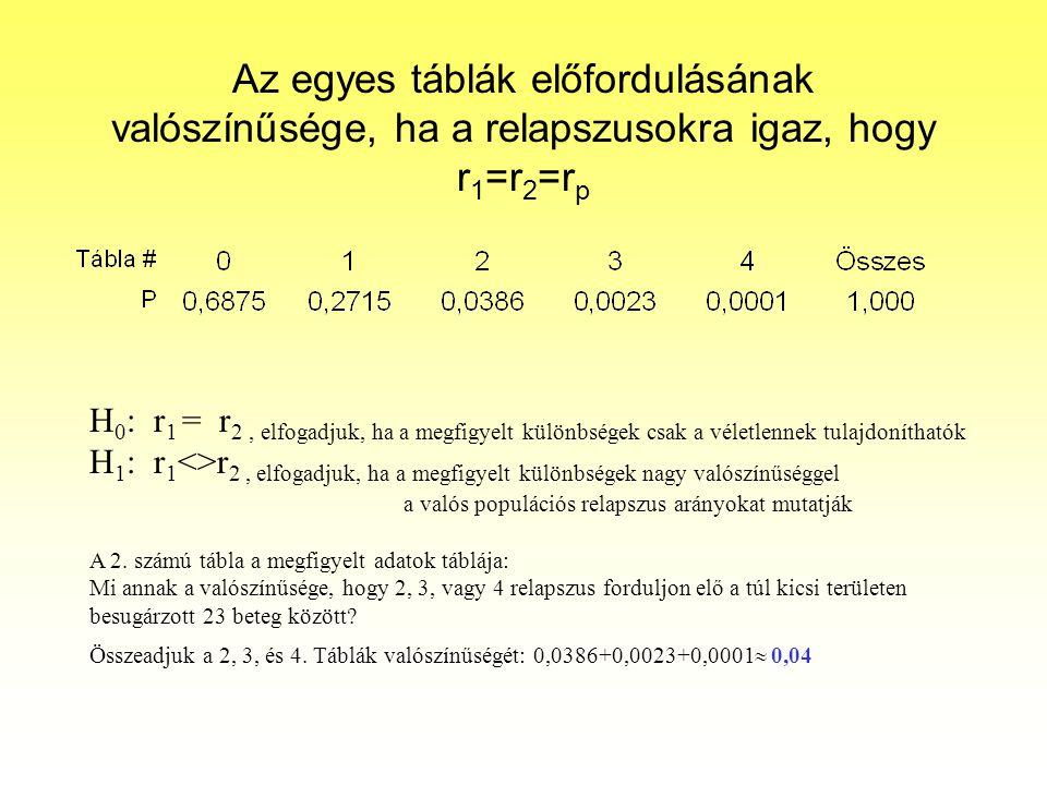 Az egyes táblák előfordulásának valószínűsége, ha a relapszusokra igaz, hogy r 1 =r 2 =r p H 0 : r 1 = r 2, elfogadjuk, ha a megfigyelt különbségek cs