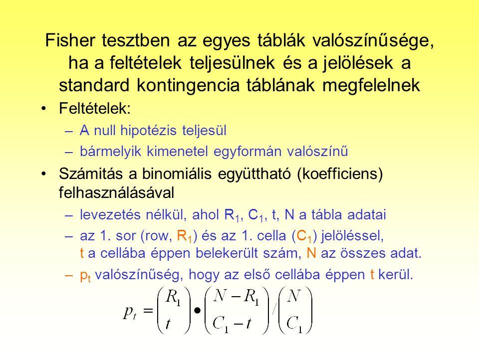 Fisher tesztben az egyes táblák valószínűsége, ha a feltételek teljesülnek és a jelölések a standard kontingencia táblának megfelelnek Feltételek: –A