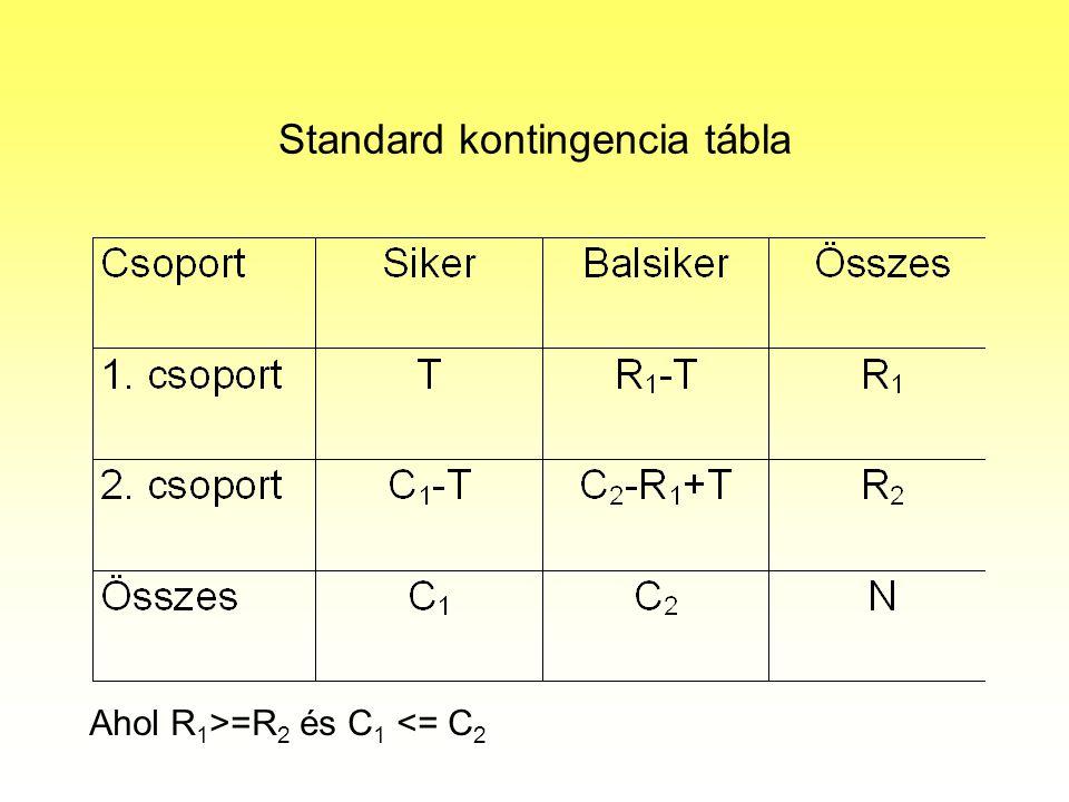 Standard kontingencia tábla Ahol R 1 >=R 2 és C 1 <= C 2