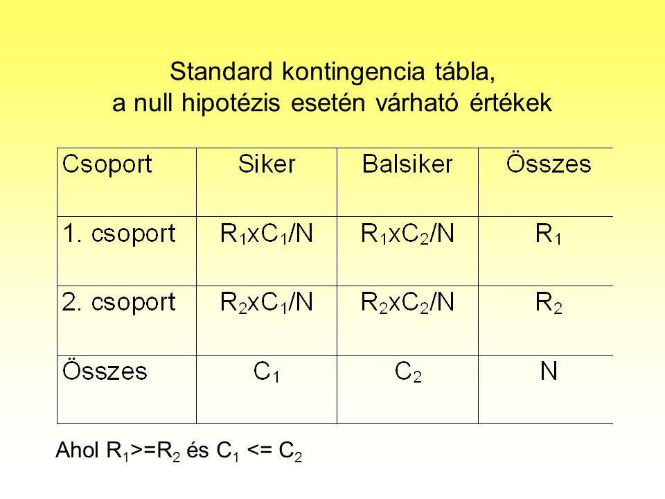 Standard kontingencia tábla, a null hipotézis esetén várható értékek Ahol R 1 >=R 2 és C 1 <= C 2