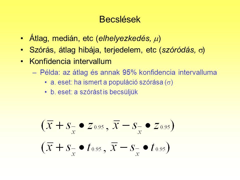 Becslések Átlag, medián, etc (elhelyezkedés,  ) Szórás, átlag hibája, terjedelem, etc (szóródás,  ) Konfidencia intervallum –Példa: az átlag és anna