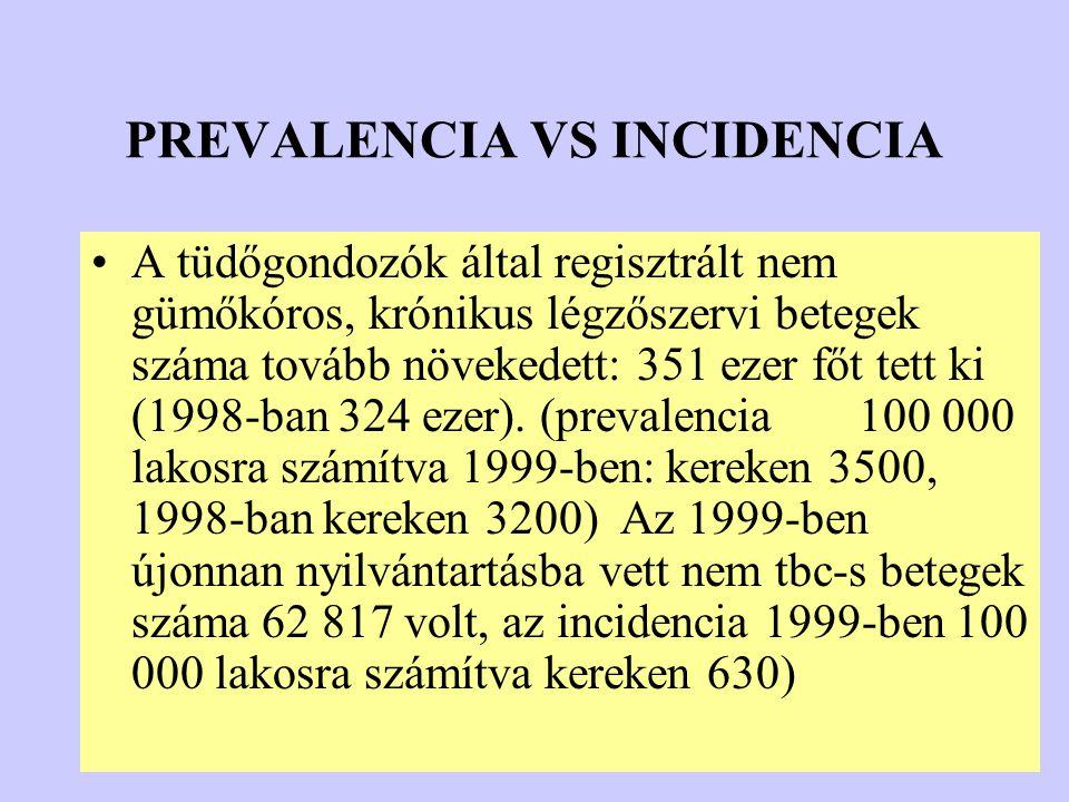 PREVALENCIA VS INCIDENCIA A tüdőgondozók által regisztrált nem gümőkóros, krónikus légzőszervi betegek száma tovább növekedett: 351 ezer főt tett ki (