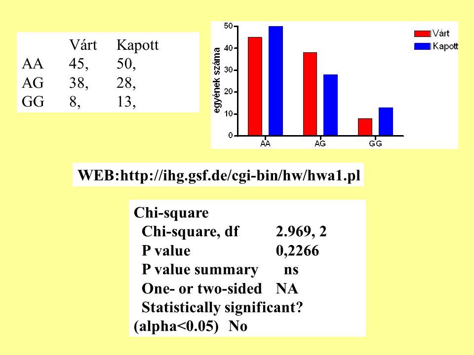 VártKapott AA45,50, AG38,28, GG8,13, Chi-square Chi-square, df2.969, 2 P value 0,2266 P value summary ns One- or two-sidedNA Statistically significant.