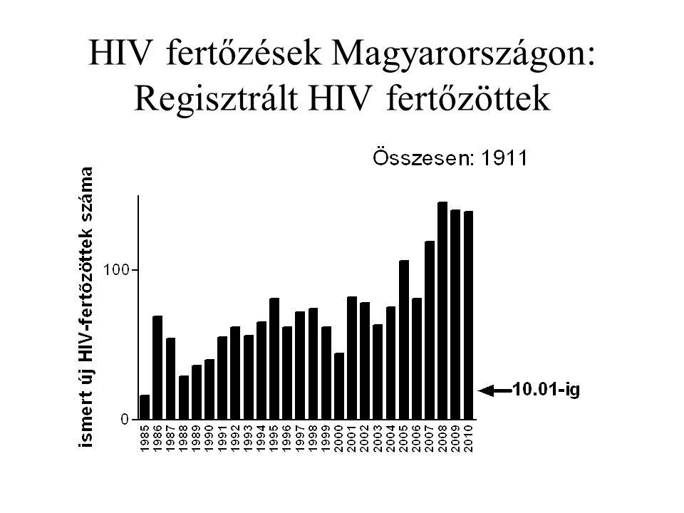HIV fertőzések Magyarországon: Regisztrált HIV fertőzöttek