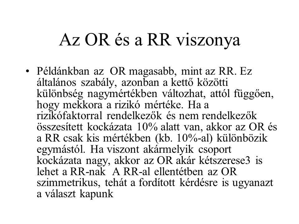 Az OR és a RR viszonya Példánkban az OR magasabb, mint az RR. Ez általános szabály, azonban a kettő közötti különbség nagymértékben változhat, attól f