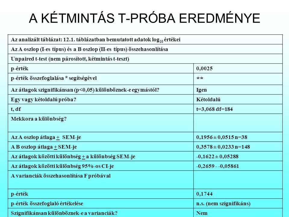 A KÉTMINTÁS T-PRÓBA EREDMÉNYE Az analizált táblázat: 12.1. táblázatban bemutatott adatok log 10 értékei Az A oszlop (I-es típus) és a B oszlop (II-es