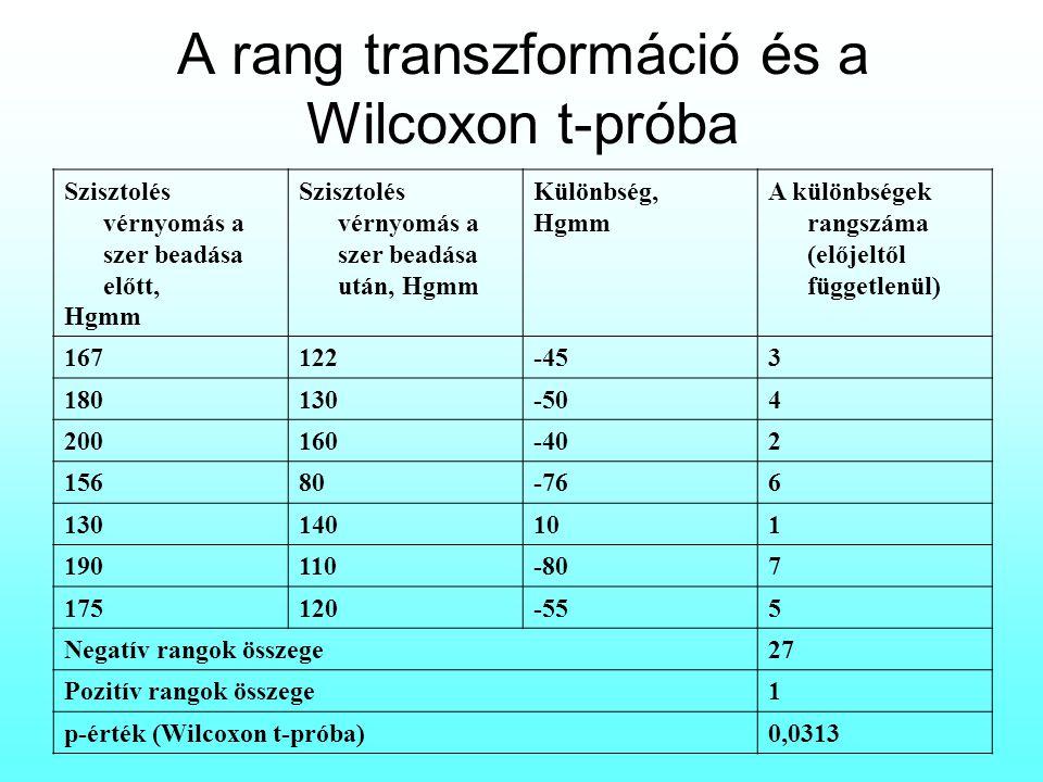 A rang transzformáció és a Wilcoxon t-próba Szisztolés vérnyomás a szer beadása előtt, Hgmm Szisztolés vérnyomás a szer beadása után, Hgmm Különbség,