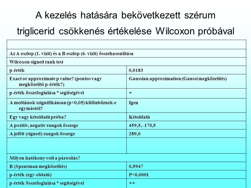 A kezelés hatására bekövetkezett szérum triglicerid csökkenés értékelése Wilcoxon próbával Az A oszlop (1. vizit) és a B oszlop (6. vizit) összehasonl