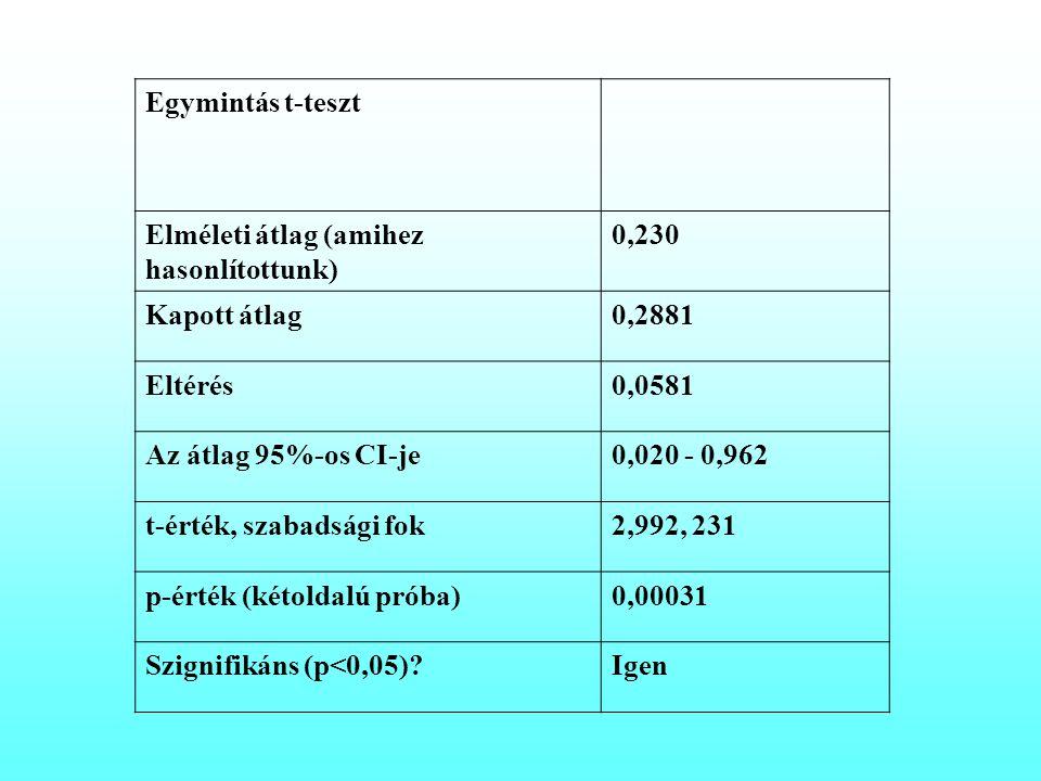 Egymintás t-teszt Elméleti átlag (amihez hasonlítottunk) 0,230 Kapott átlag0,2881 Eltérés0,0581 Az átlag 95%-os CI-je0,020 - 0,962 t-érték, szabadsági