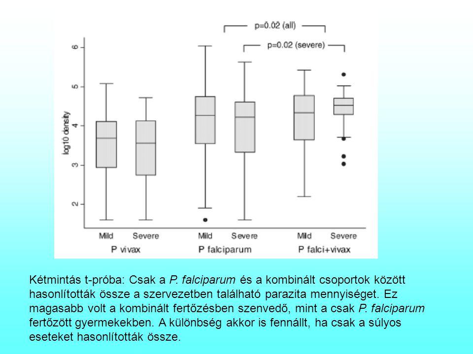 . Kétmintás t-próba: Csak a P. falciparum és a kombinált csoportok között hasonlították össze a szervezetben található parazita mennyiséget. Ez magasa