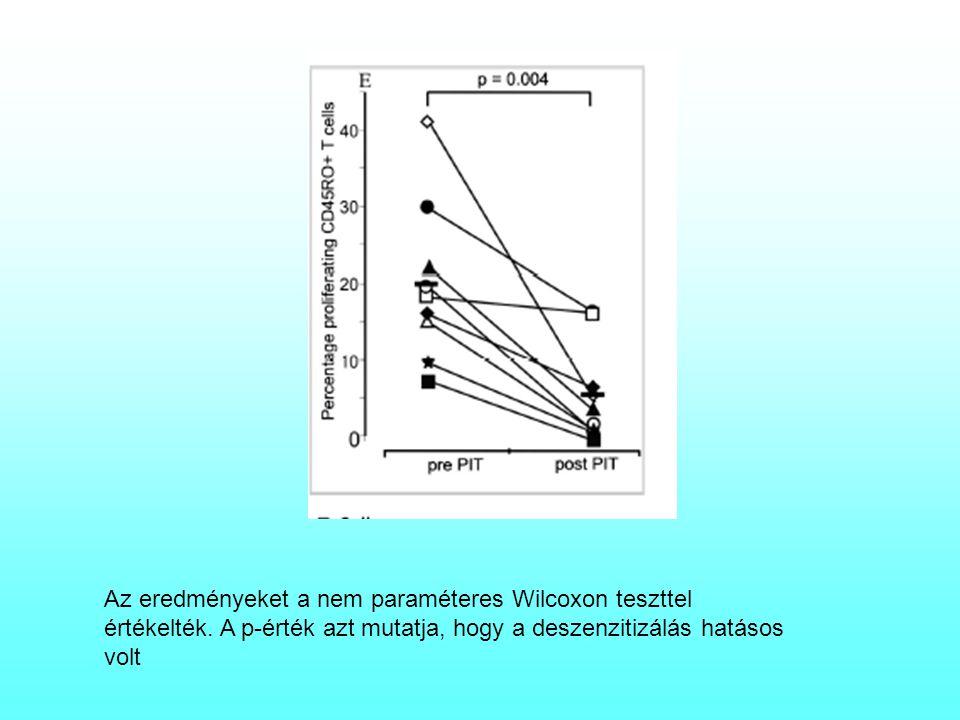 Az eredményeket a nem paraméteres Wilcoxon teszttel értékelték. A p-érték azt mutatja, hogy a deszenzitizálás hatásos volt