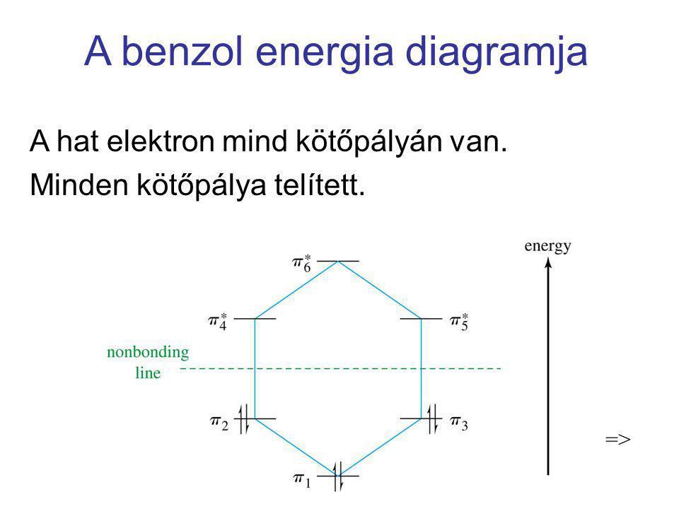 A benzol energia diagramja A hat elektron mind kötőpályán van. Minden kötőpálya telített. =>
