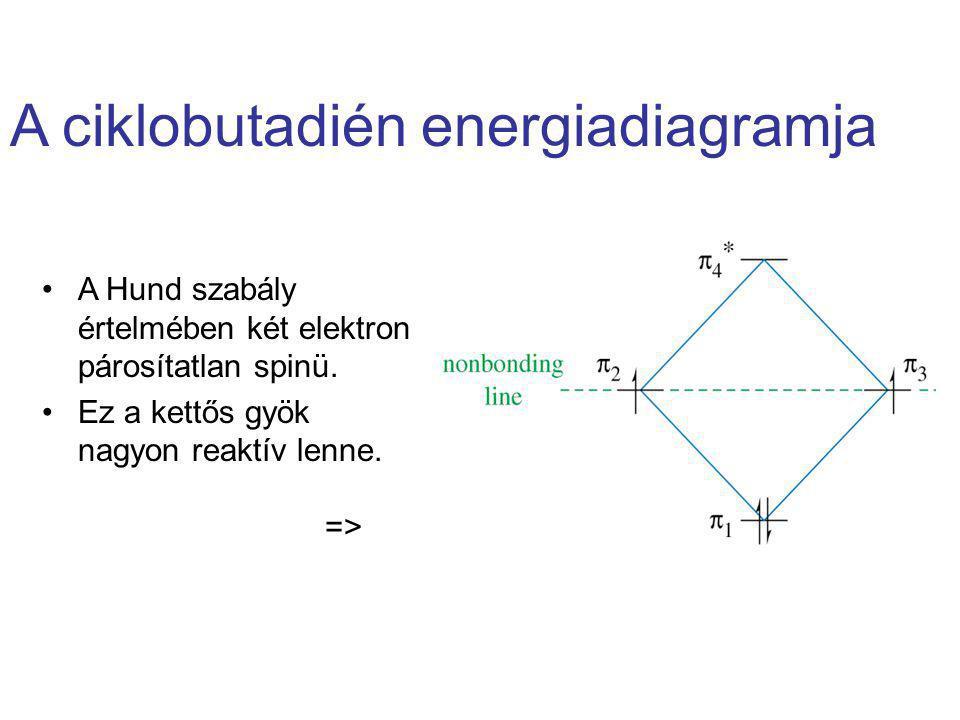A ciklobutadién energiadiagramja A Hund szabály értelmében két elektron párosítatlan spinü. Ez a kettős gyök nagyon reaktív lenne. =>