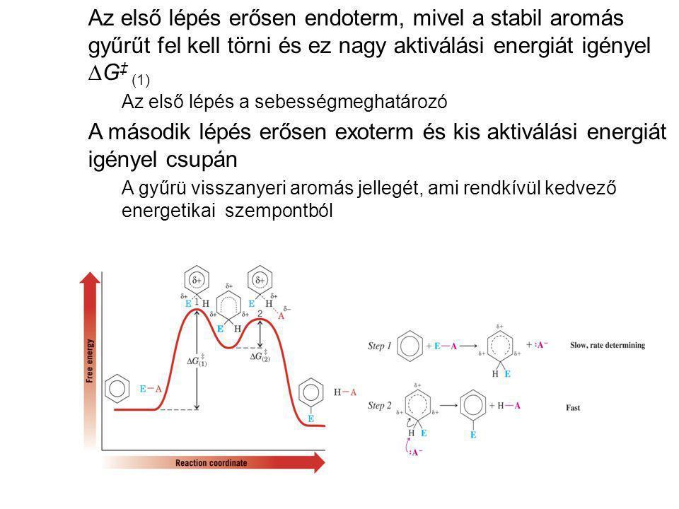 Az első lépés erősen endoterm, mivel a stabil aromás gyűrűt fel kell törni és ez nagy aktiválási energiát igényel  G ‡ (1) Az első lépés a sebességme