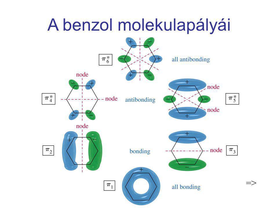 A benzol molekulapályái =>