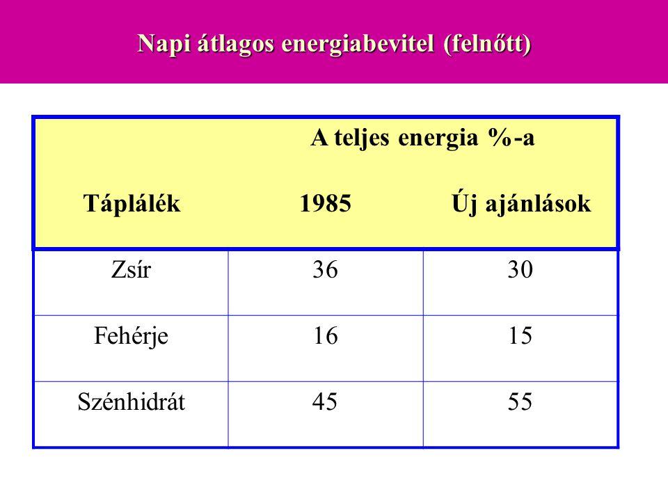 Napi átlagos energiabevitel (felnőtt) A teljes energia %-a Táplálék1985Új ajánlások Zsír363030 Fehérje1615 Szénhidrát4555