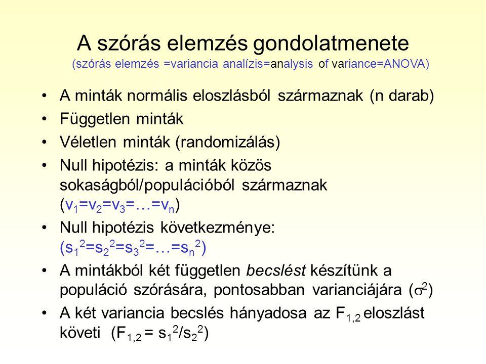 A szórás elemzés gondolatmenete A minták normális eloszlásból származnak (n darab) Független minták Véletlen minták (randomizálás) Null hipotézis: a minták közös sokaságból/populációból származnak (v 1 =v 2 =v 3 =…=v n ) Null hipotézis következménye: (s 1 2 =s 2 2 =s 3 2 =…=s n 2 ) A mintákból két független becslést készítünk a populáció szórására, pontosabban varianciájára (  2 ) A két variancia becslés hányadosa az F 1,2 eloszlást követi (F 1,2 = s 1 2 /s 2 2 ) (szórás elemzés =variancia analízis=analysis of variance=ANOVA)