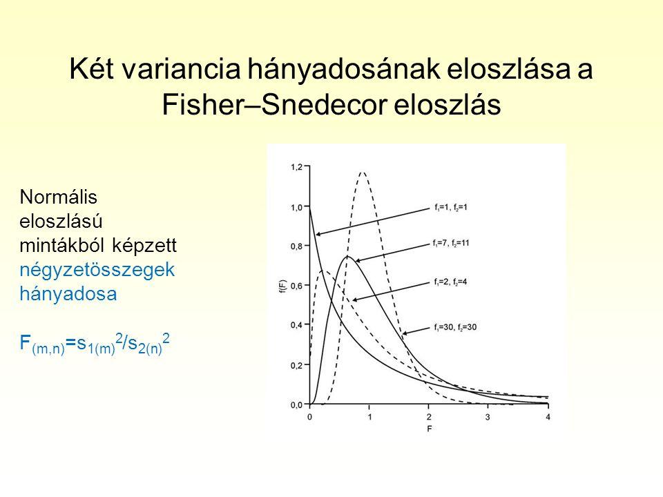 Két variancia hányadosának eloszlása a Fisher–Snedecor eloszlás Normális eloszlású mintákból képzett négyzetösszegek hányadosa F (m,n) =s 1(m) 2 /s 2(n) 2