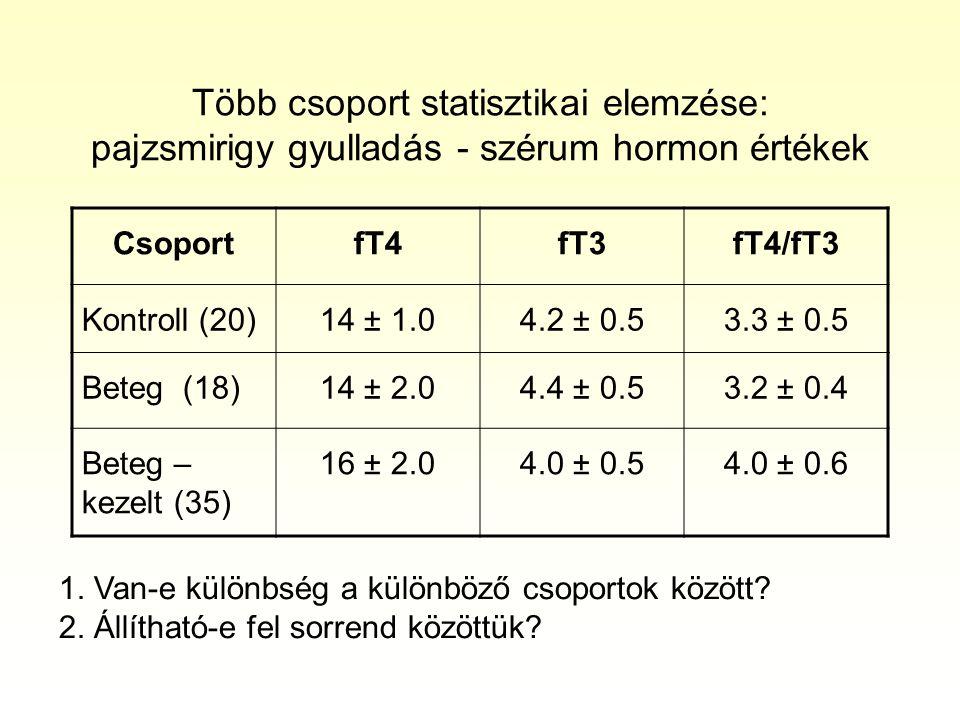 Több csoport statisztikai elemzése: pajzsmirigy gyulladás - szérum hormon értékek CsoportfT4fT3fT4/fT3 Kontroll (20)14 ± 1.04.2 ± 0.53.3 ± 0.5 Beteg (18)14 ± 2.04.4 ± 0.53.2 ± 0.4 Beteg – kezelt (35) 16 ± 2.04.0 ± 0.54.0 ± 0.6 1.