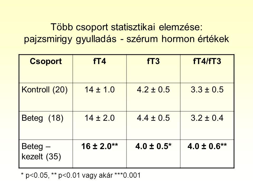 Több csoport statisztikai elemzése: pajzsmirigy gyulladás - szérum hormon értékek CsoportfT4fT3fT4/fT3 Kontroll (20)14 ± 1.04.2 ± 0.53.3 ± 0.5 Beteg (18)14 ± 2.04.4 ± 0.53.2 ± 0.4 Beteg – kezelt (35) 16 ± 2.0**4.0 ± 0.5*4.0 ± 0.6** * p<0.05, ** p<0.01 vagy akár ***0.001