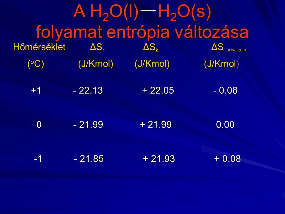A H 2 O(l) H 2 O(s) folyamat entrópia változása Hőmérséklet ΔS r ΔS k ΔS univerzum ( o C) (J/Kmol) (J/Kmol) (J/Kmol) ( o C) (J/Kmol) (J/Kmol) (J/Kmol) +1 - 22.13 + 22.05 - 0.08 +1 - 22.13 + 22.05 - 0.08 0 - 21.99 + 21.99 0.00 0 - 21.99 + 21.99 0.00 -1 - 21.85 + 21.93 + 0.08 -1 - 21.85 + 21.93 + 0.08