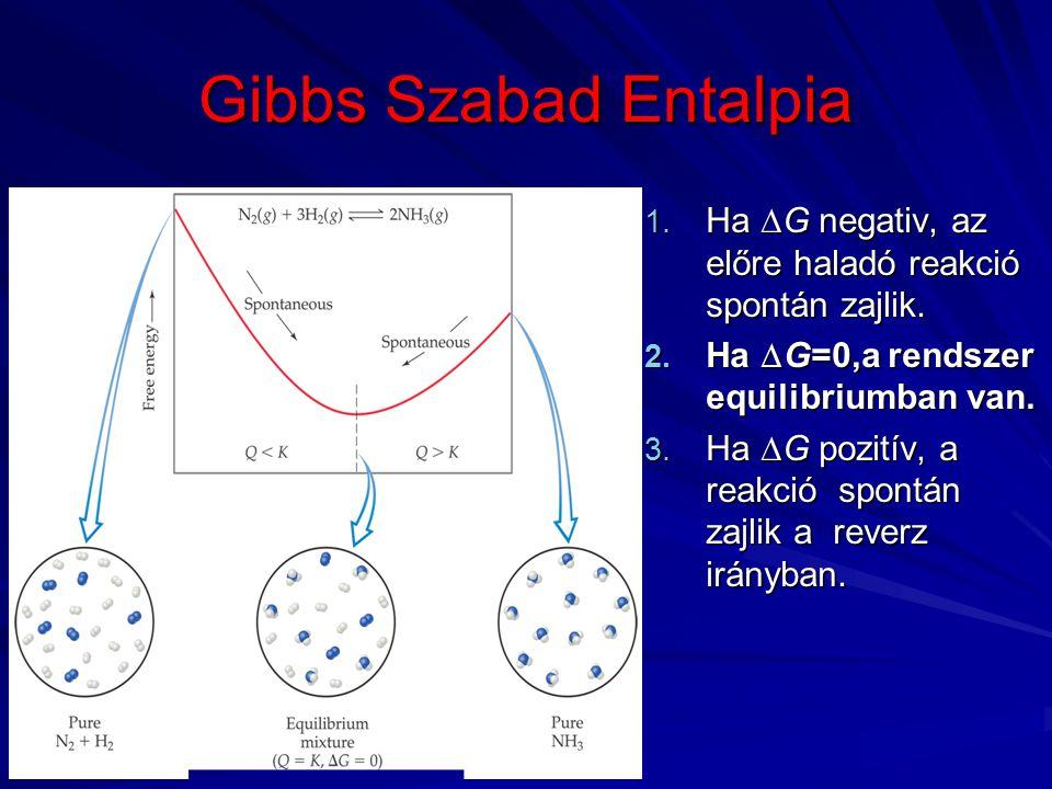 Gibbs Szabad Entalpia 1.Ha  G negativ, az előre haladó reakció spontán zajlik.