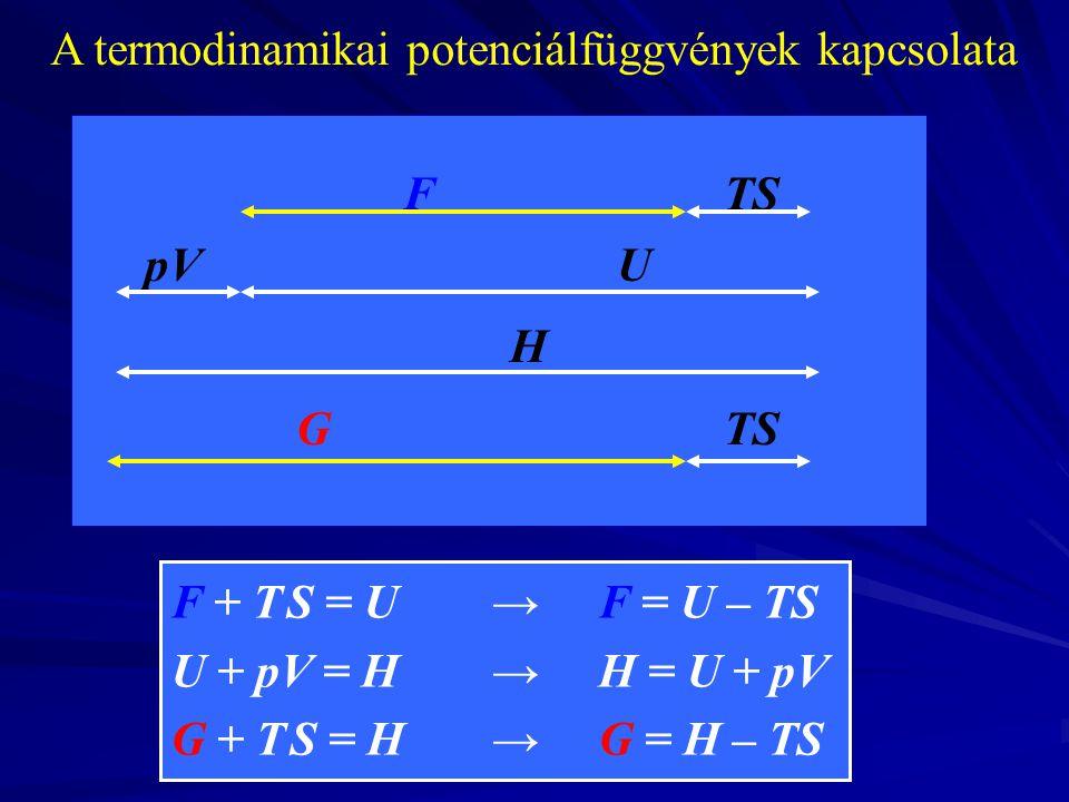 FTS pVU H GTS A termodinamikai potenciálfüggvények kapcsolata F + T S = U →F = U – TS U + pV = H→ H = U + pV G + T S = H→G = H – TS
