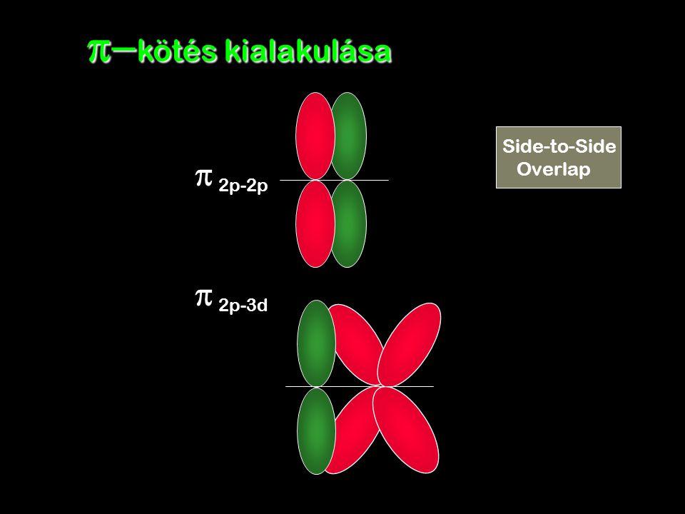   2p-2p   2p-3d  kötés kialakulása Side-to-Side Overlap