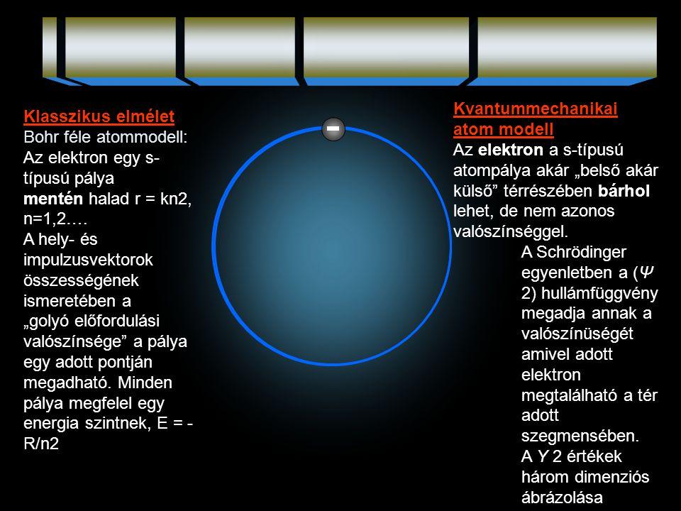 Klasszikus elmélet Bohr féle atommodell: Az elektron egy s- típusú pálya mentén halad r = kn2, n=1,2…. A hely- és impulzusvektorok összességének ismer