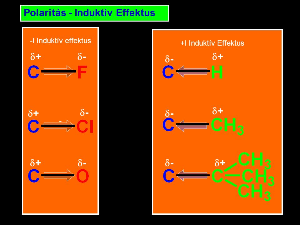 - Polaritás - Induktív Effektus -I Induktív effektus +I Induktív Effektus ++ ++ ++ -- -- -- ++ ++ ++ -- -- --