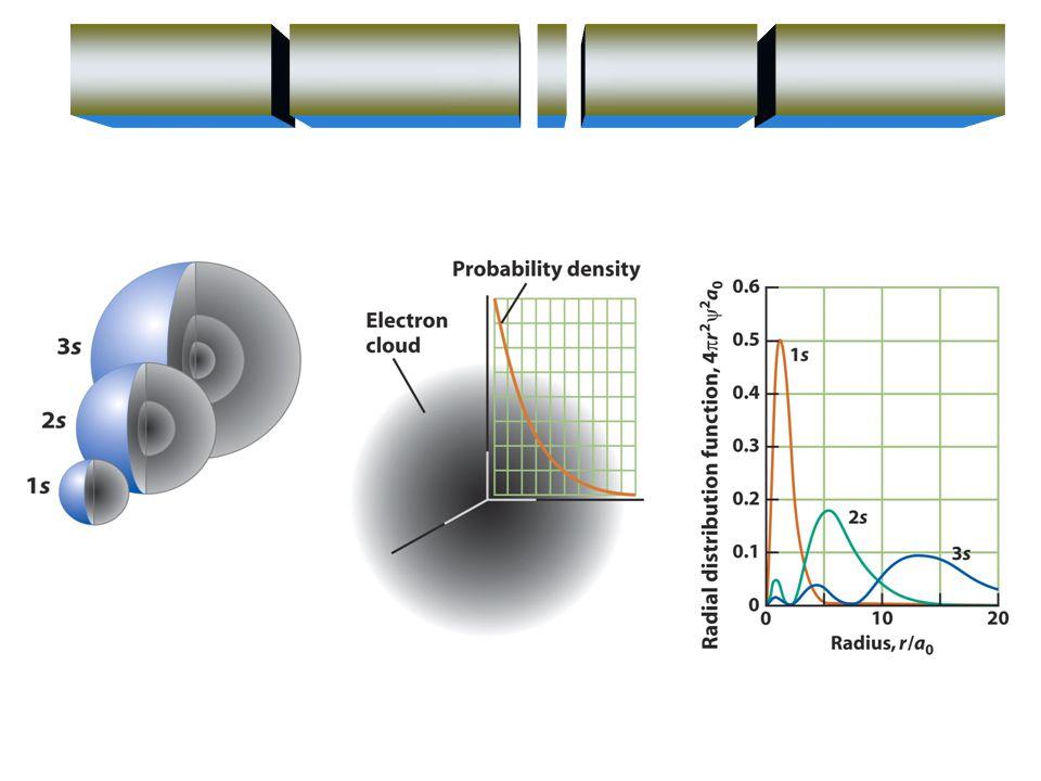 2s2p x 2p z 2p y 1s sp 3 sp 3 109.5 o Promóció Hibridizáció x z y Metán: szén atom VSEPR=valence shell electron-pair repulsion – vegyérték-elektronpár taszítási elmélet nemkötő elektronpár > kötő elektronpár