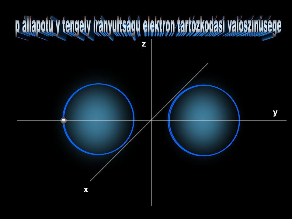 2p x l=1 és ml=-1,0,+1 Nodal plane (csomósík): |Ψ|2=0 felület.