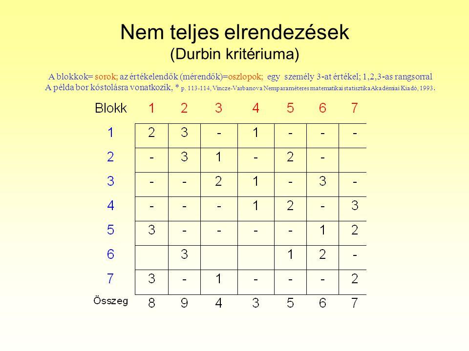 Nem teljes elrendezések (Durbin kritériuma) A blokkok= sorok; az értékelendők (mérendők)=oszlopok;, egy személy 3-at értékel; 1,2,3-as rangsorral A pé