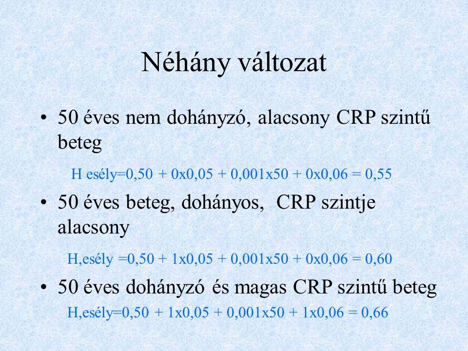 Néhány változat 50 éves nem dohányzó, alacsony CRP szintű beteg H esély=0,50 + 0x0,05 + 0,001x50 + 0x0,06 = 0,55 50 éves beteg, dohányos, CRP szintje alacsony H,esély =0,50 + 1x0,05 + 0,001x50 + 0x0,06 = 0,60 50 éves dohányzó és magas CRP szintű beteg H,esély=0,50 + 1x0,05 + 0,001x50 + 1x0,06 = 0,66