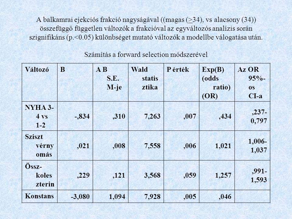 A balkamrai ejekciós frakció nagyságával ((magas (>34), vs alacsony (34)) összefüggő független változók a frakcióval az egyváltozós analízis során szignifikáns (p.<0.05) különbséget mutató változók a modellbe válogatása után.