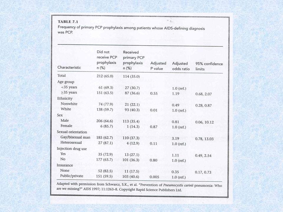 Független egymást nem befolyásoló változók Mind a magas anti-hsp60 szint, mind a Chl.