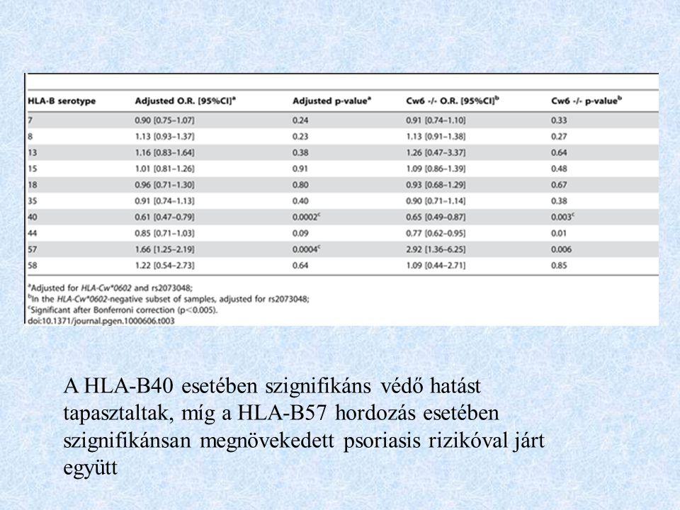 A HLA-B40 esetében szignifikáns védő hatást tapasztaltak, míg a HLA-B57 hordozás esetében szignifikánsan megnövekedett psoriasis rizikóval járt együtt