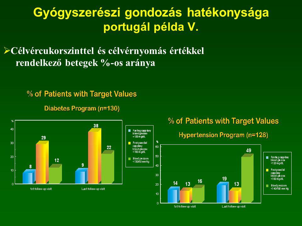  Egyes klinikai paraméterek csökkenése Szisztolés vérP (14 Hgmm) diasztolés vérP (7 Hgmm) Éhgyomri vércukor (9 mg/dl) Koleszterinszint (14mg/dl) Trigliceridszint (47 mg/dl) Gyógyszerészi gondozás hatékonysága portugál példa IV.