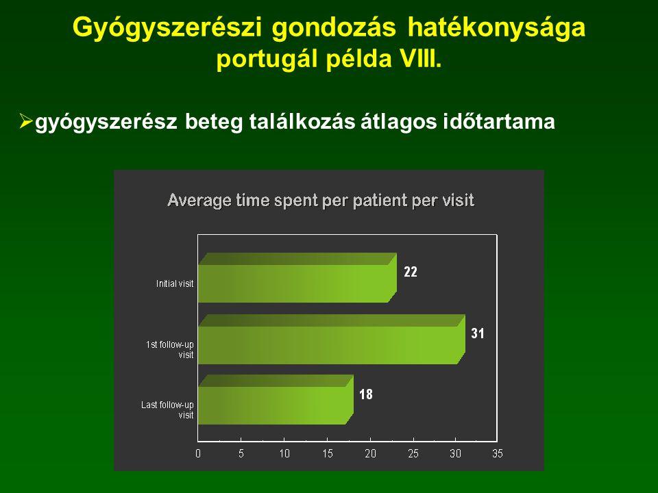  Gyógyszerelési problémák esetén a gyógyszerész által alkalmazott intervenciók beteggel történ konzultáció- 62% orvossal történt konzultáció-13% Gyógyszerészi gondozás hatékonysága portugál példa VII.