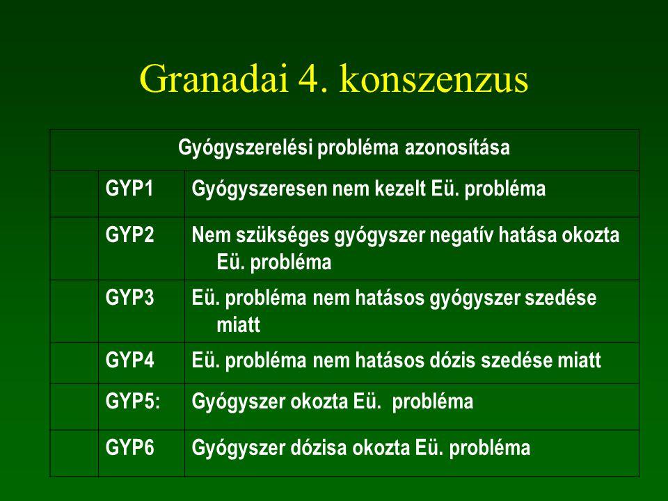 Granadai 4.konszenzus Gyógyszerelési probléma azonosítása GYP1Gyógyszeresen nem kezelt Eü.